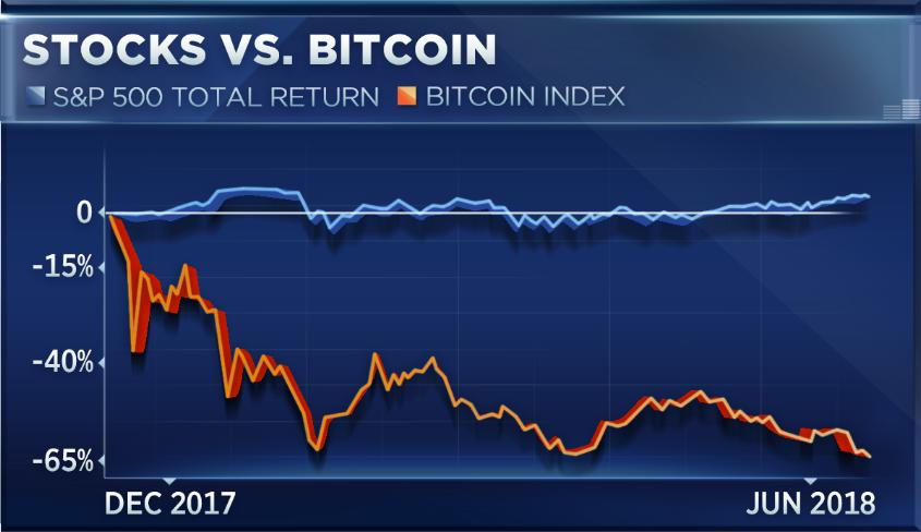 Major Bitcoin Theory Debunked By Watching Charts